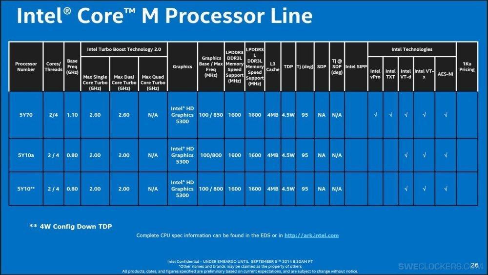 Характеристики процессоров Intel Core M