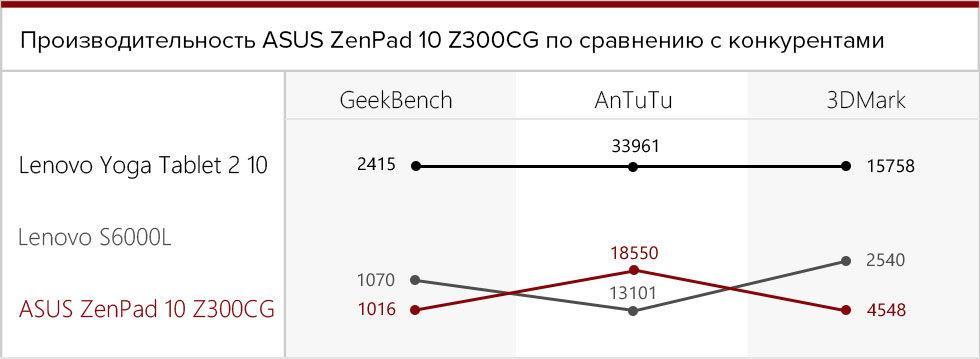 Сравнение параметров на разных планшетах
