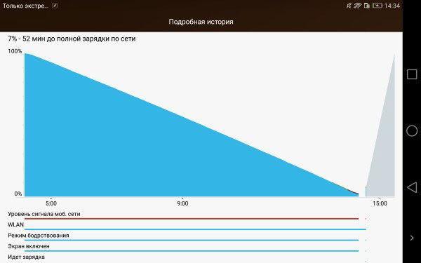 Диагностика уровня заряда аккумулятора