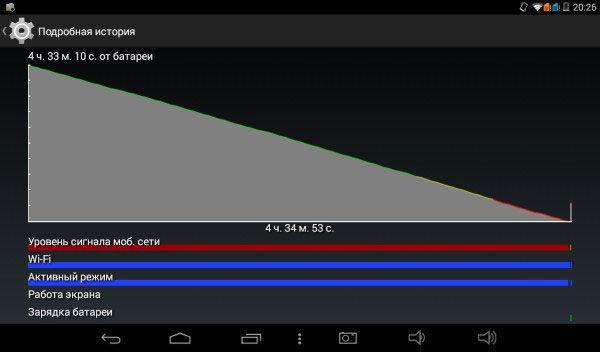 Диагностика уровня заряда батареи