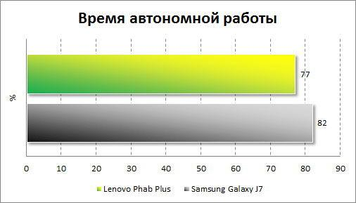 Диагностика работы батареи