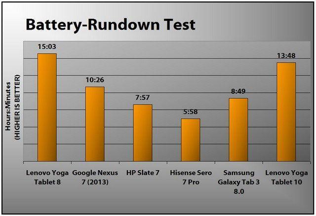 Тестирование возможностей батареи