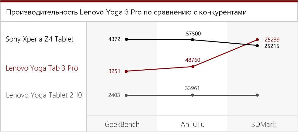 Сравнение производительности планшета