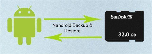 Приложение Nandroid backup для Android