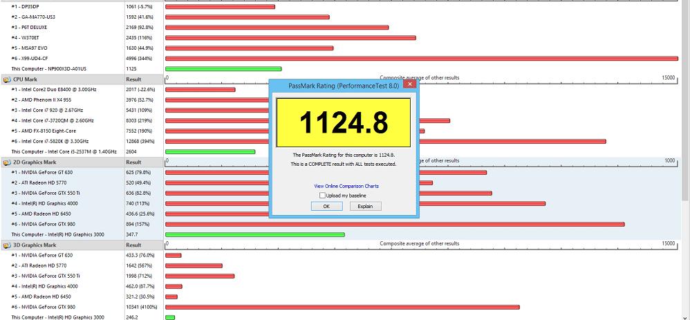 PassMark Perfomance Test
