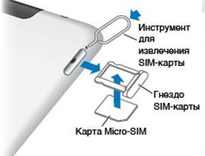 Сим карта планшета