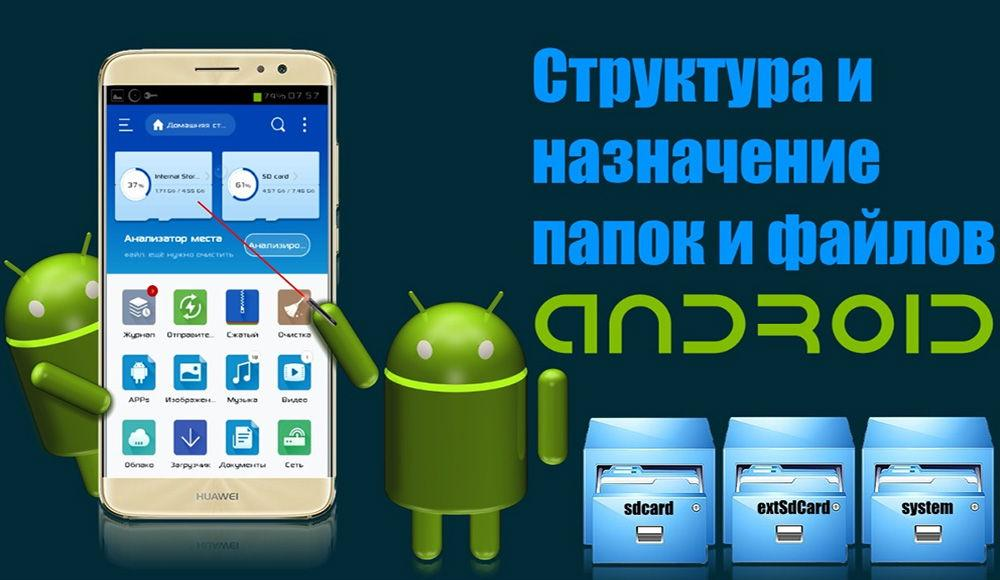 Структура и назначение файлов и папок в Android
