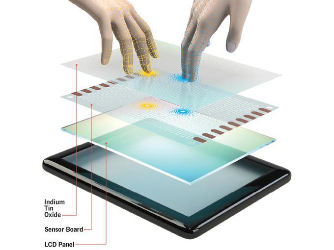 Технология емкостных сенсорных экранов
