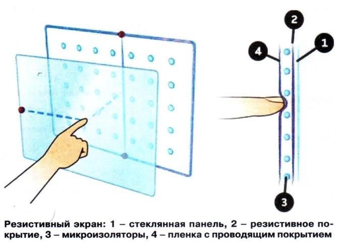 Устройство резистивного экрана