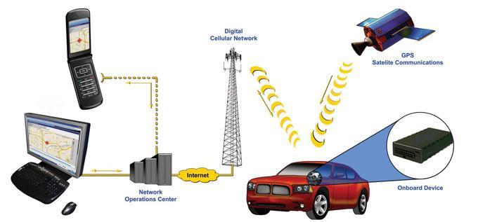 GPS давно используется в сфере охранных систем