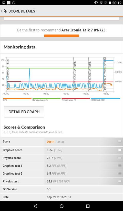 Результаты тестирования планшета