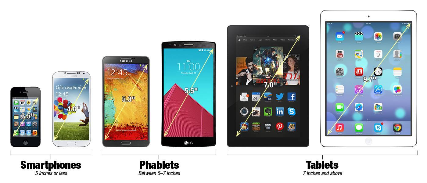 Фаблеты, смартфоны, планшеты